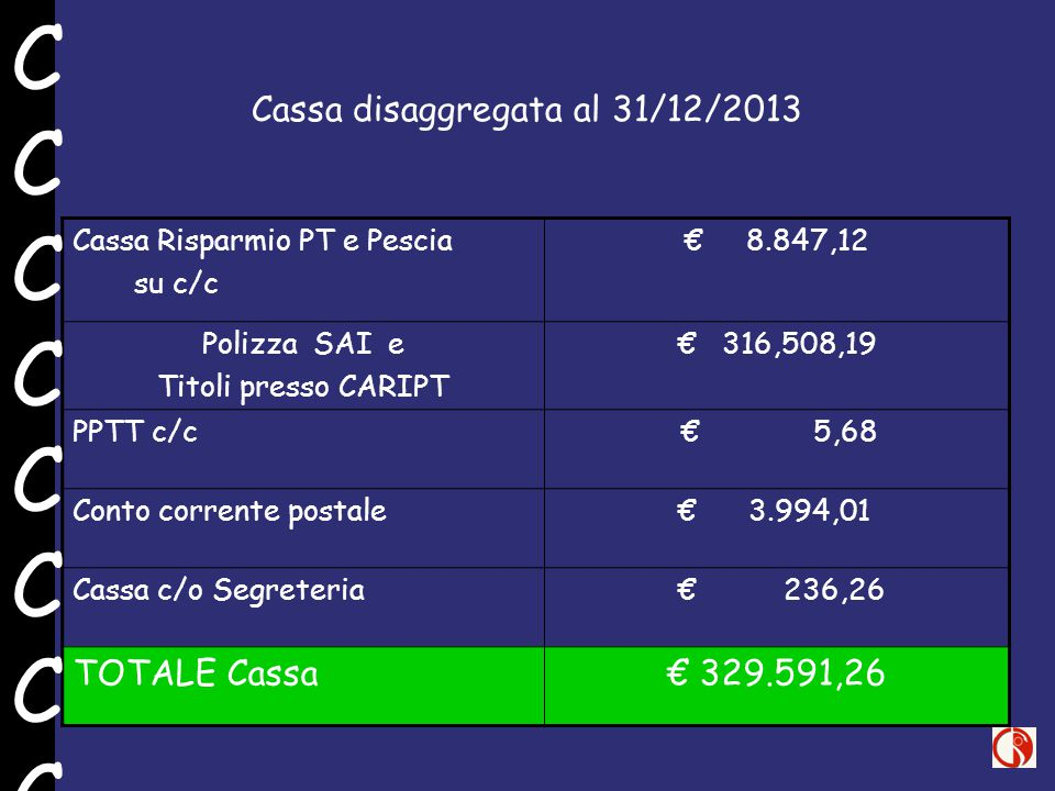 Cassa disaggregata al 31/12/2013 Cassa Risparmio PT e Pescia su c/c € 8.847,12 Polizza SAI e Titoli presso CARIPT € 316,508,19 PPTT c/c € 5,68 Conto corrente postale € 3.994,01 Cassa c/o Segreteria € 236,26 TOTALE Cassa€ 329.591,26 CCCCCCCCCCCCCCCC