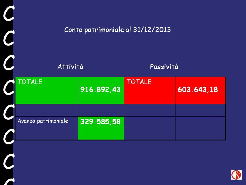 TOTALE 916.892,43 TOTALE 603.643,18 Avanzo patrimoniale 329.585,58 Conto patrimoniale al 31/12/2013 Attività Passività CCCCCCCCCCCCCCCC