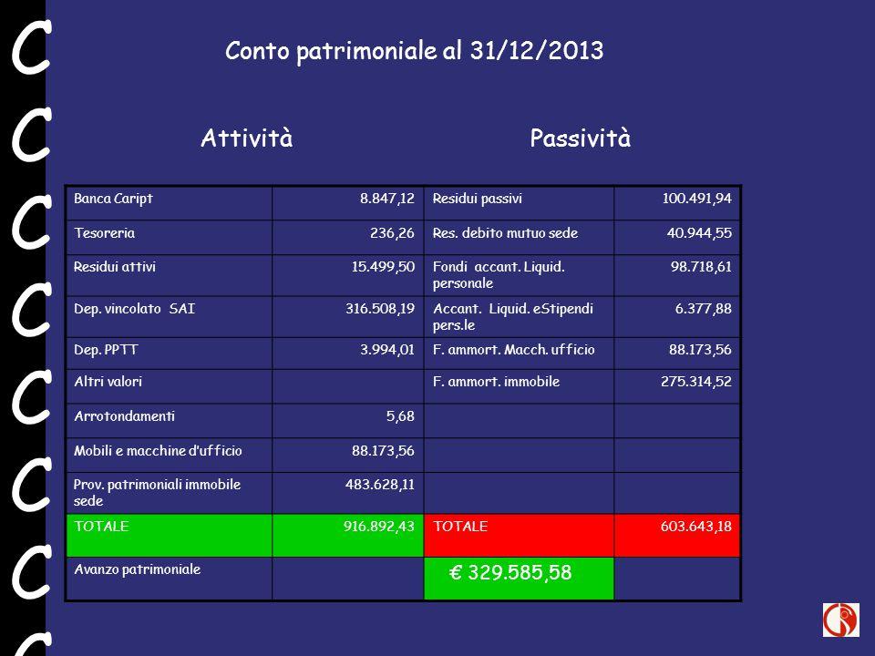 Banca Caript 8.847,12Residui passivi 100.491,94 Tesoreria 236,26Res. debito mutuo sede 40.944,55 Residui attivi 15.499,50Fondi accant. Liquid. persona