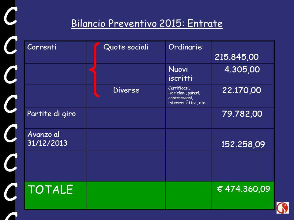 Bilancio Preventivo 2015: Entrate CorrentiQuote socialiOrdinarie 215.845,00 Nuovi iscritti 4.305,00 Diverse Certificati, iscrizioni, pareri, contrassegni, interessi attivi, etc.