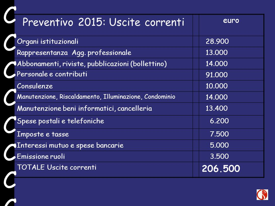 Preventivo 2015: Uscite correnti euro Organi istituzionali 28.900 Rappresentanza Agg. professionale 13.000 Abbonamenti, riviste, pubblicazioni (bollet