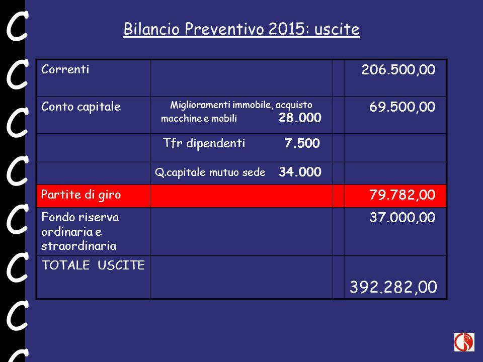 Bilancio Preventivo 2015: uscite Correnti 206.500,00 Conto capitale Miglioramenti immobile, acquisto macchine e mobili 28.000 69.500,00 Tfr dipendenti