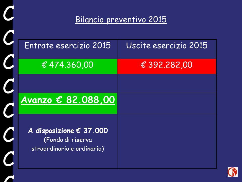 Bilancio preventivo 2015 Entrate esercizio 2015Uscite esercizio 2015 € 474.360,00€ 392.282,00 Avanzo € 82.088,00 A disposizione € 37.000 (Fondo di riserva straordinario e ordinario) CCCCCCCCCCCCCCCC