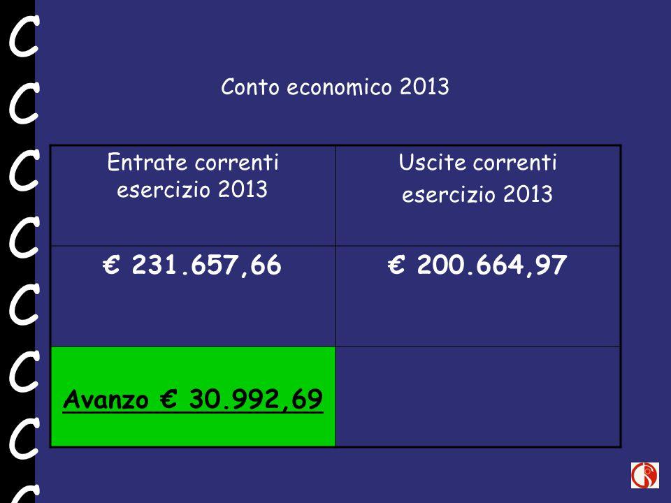 Conto economico 2013 Entrate correnti esercizio 2013 Uscite correnti esercizio 2013 € 231.657,66€ 200.664,97 Avanzo € 30.992,69 CCCCCCCCCCCCCCCC