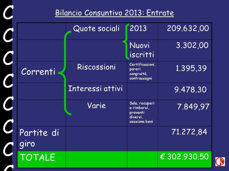 Bilancio Consuntivo 2013: Entrate Quote sociali2013 209.632,00 Nuovi iscritti 3.302,00 Riscossioni Certificazioni, pareri congruità, contrassegni 1.39