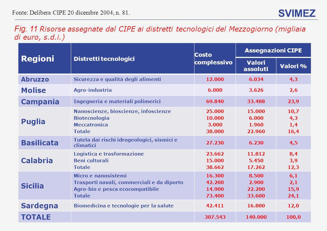 SVIMEZ Fig. 11 Risorse assegnate dal CIPE ai distretti tecnologici del Mezzogiorno (migliaia di euro, s.d.i.) Regioni Distretti tecnologici Costo comp