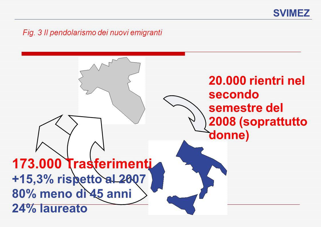 SVIMEZ Fig. 3 Il pendolarismo dei nuovi emigranti 20.000 rientri nel secondo semestre del 2008 (soprattutto donne) 173.000 Trasferimenti +15,3% rispet