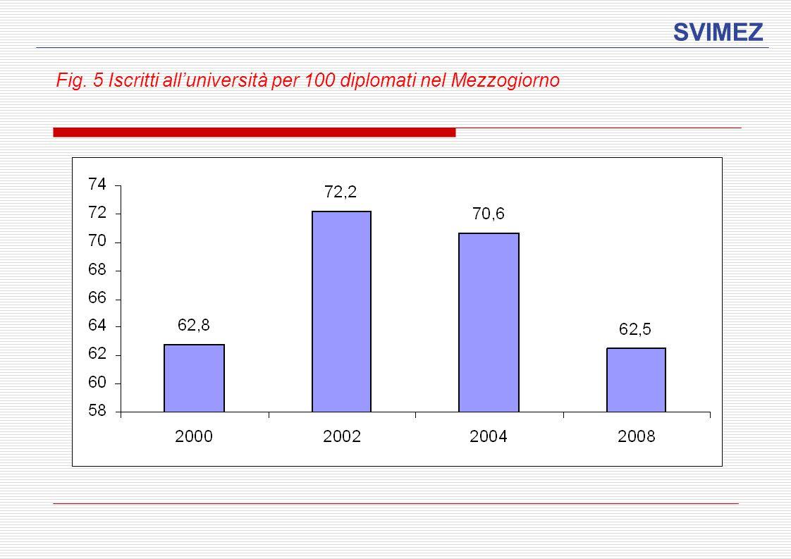 SVIMEZ Fig. 5 Iscritti all'università per 100 diplomati nel Mezzogiorno