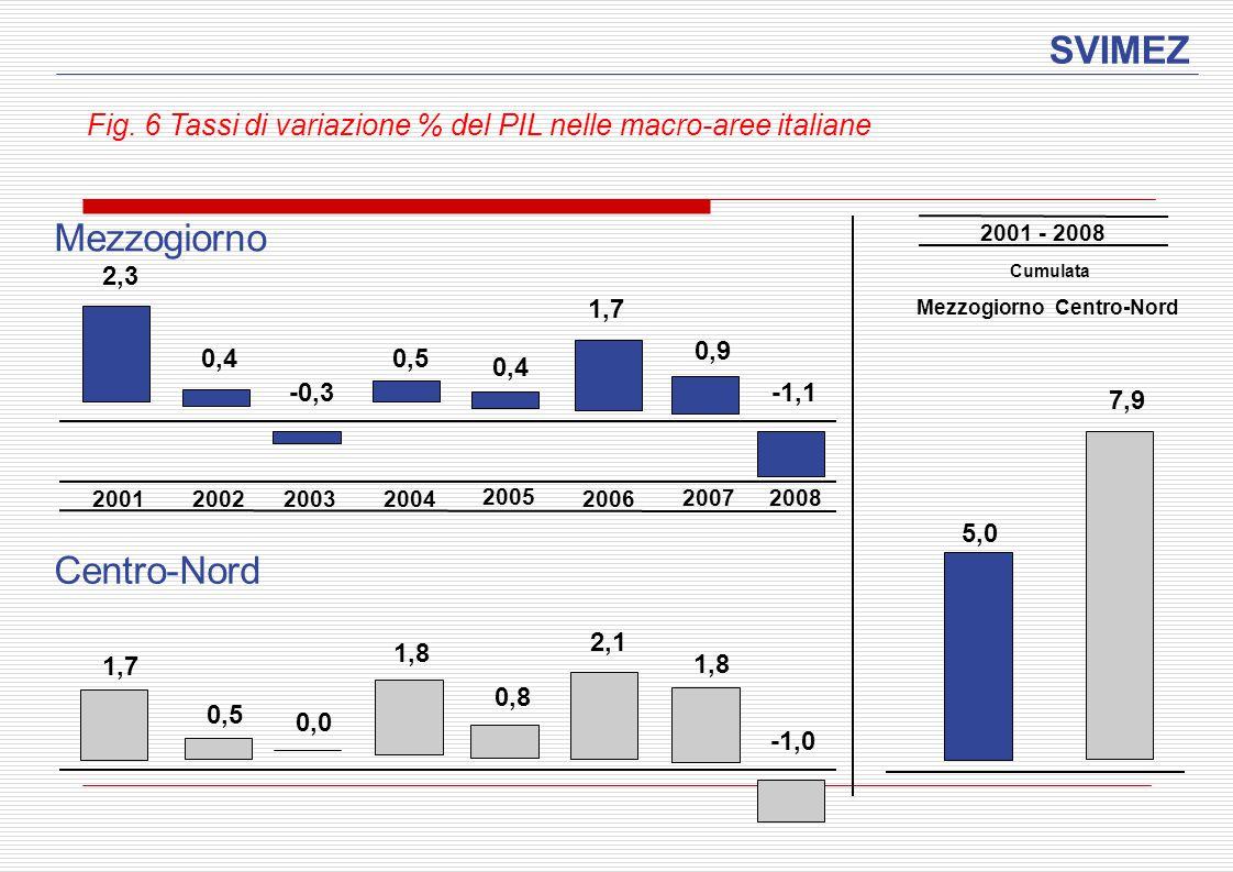 SVIMEZ Fig. 6 Tassi di variazione % del PIL nelle macro-aree italiane 7,9 Mezzogiorno Centro-Nord 5,0 2001 - 2008 Cumulata Mezzogiorno Centro-Nord 0,5