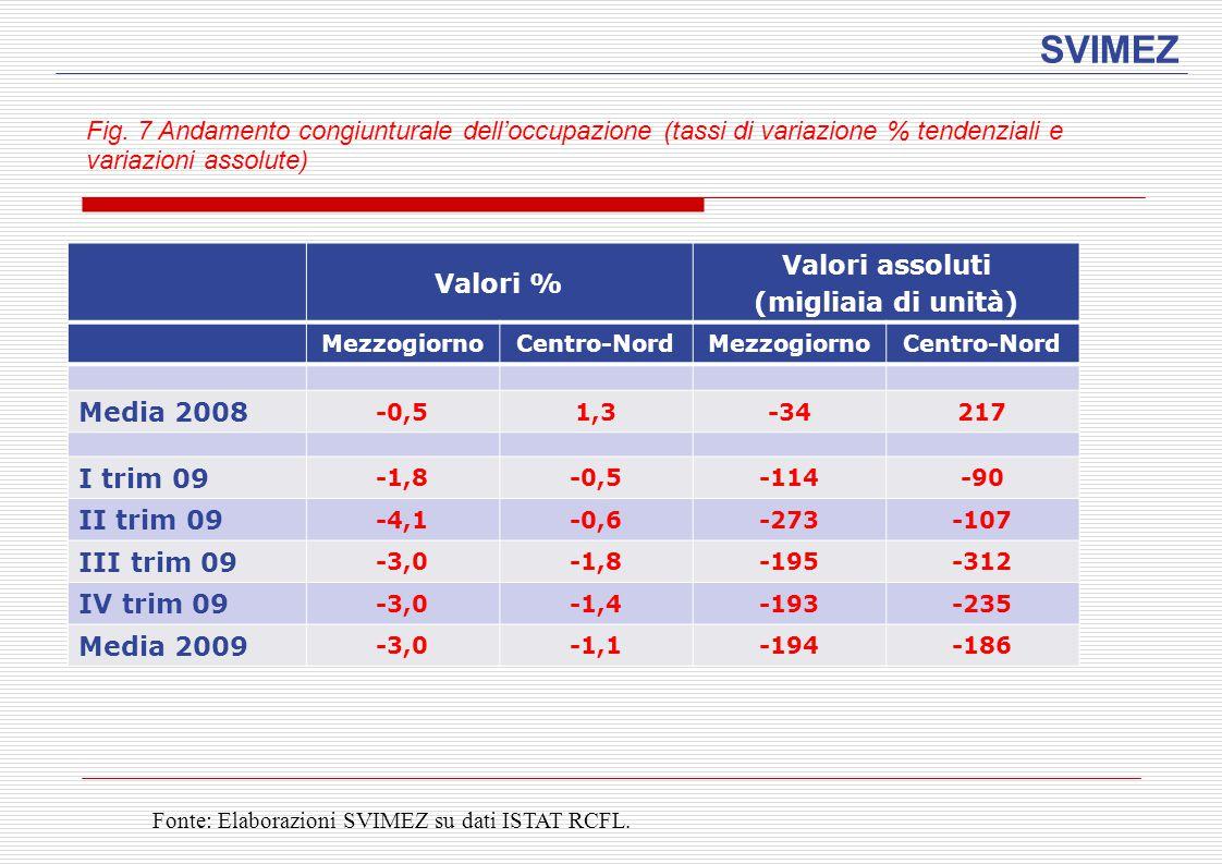 SVIMEZ Fig. 7 Andamento congiunturale dell'occupazione (tassi di variazione % tendenziali e variazioni assolute) Valori % Valori assoluti (migliaia di