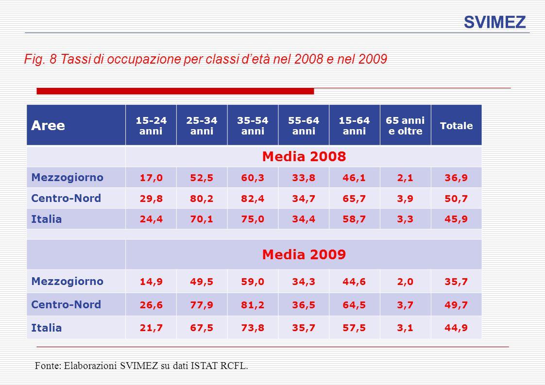 SVIMEZ Fig. 8 Tassi di occupazione per classi d'età nel 2008 e nel 2009 Aree 15-24 anni 25-34 anni 35-54 anni 55-64 anni 15-64 anni 65 anni e oltre To