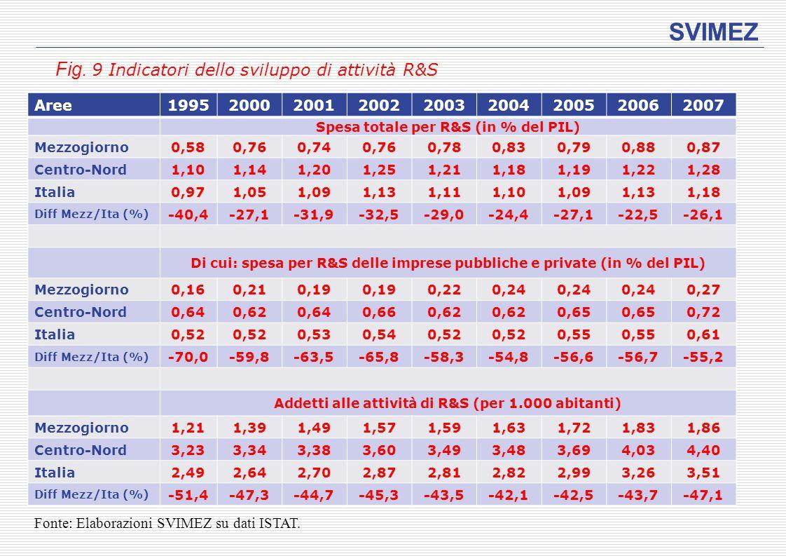 SVIMEZ Fig. 9 Indicatori dello sviluppo di attività R&S Aree199520002001200220032004200520062007 Spesa totale per R&S (in % del PIL) Mezzogiorno0,580,