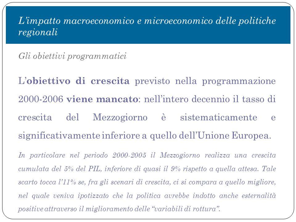 Gli obiettivi programmatici L' obiettivo di crescita previsto nella programmazione 2000-2006 viene mancato : nell'intero decennio il tasso di crescita del Mezzogiorno è sistematicamente e significativamente inferiore a quello dell'Unione Europea.