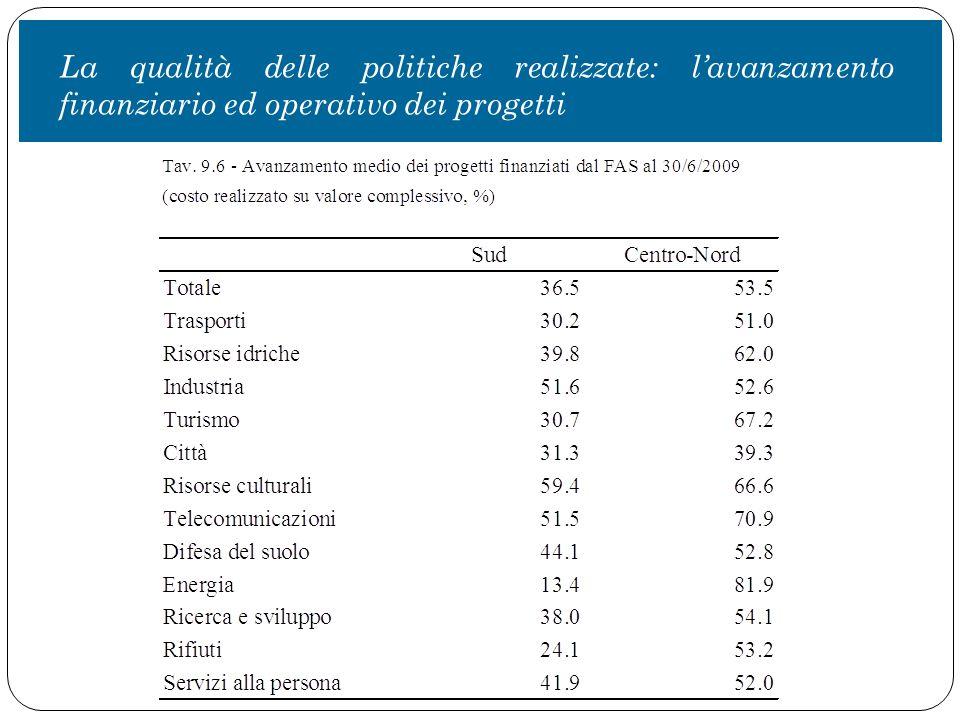 La qualità delle politiche realizzate: l'avanzamento finanziario ed operativo dei progetti