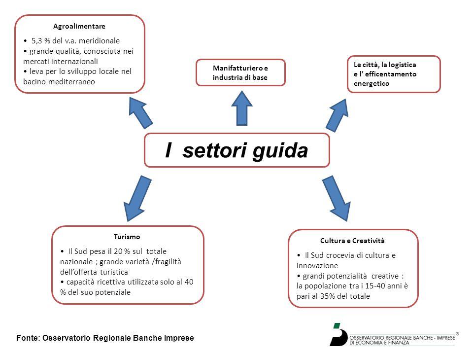 I settori guida Agroalimentare 5,3 % del v.a. meridionale grande qualità, conosciuta nei mercati internazionali leva per lo sviluppo locale nel bacino