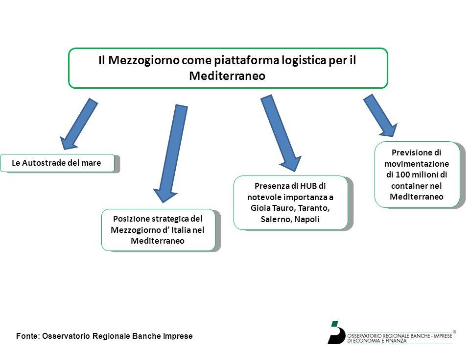 Fonte: Osservatorio Regionale Banche Imprese Il Mezzogiorno come piattaforma logistica per il Mediterraneo Le Autostrade del mare Posizione strategica