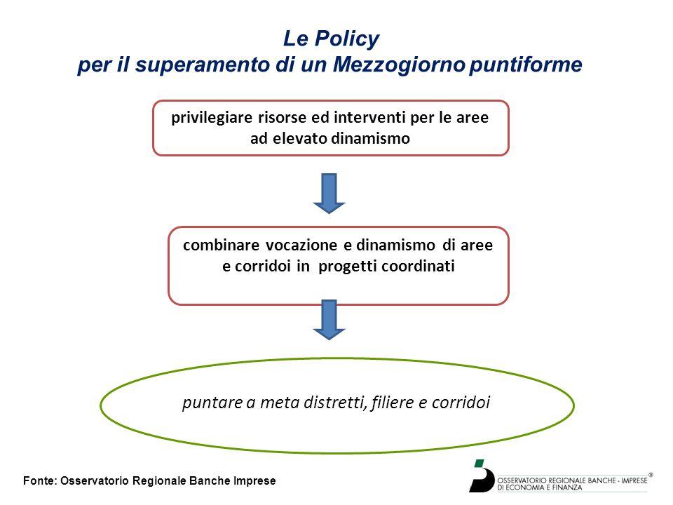 Fonte: Osservatorio Regionale Banche Imprese Le Policy per il superamento di un Mezzogiorno puntiforme combinare vocazione e dinamismo di aree e corri