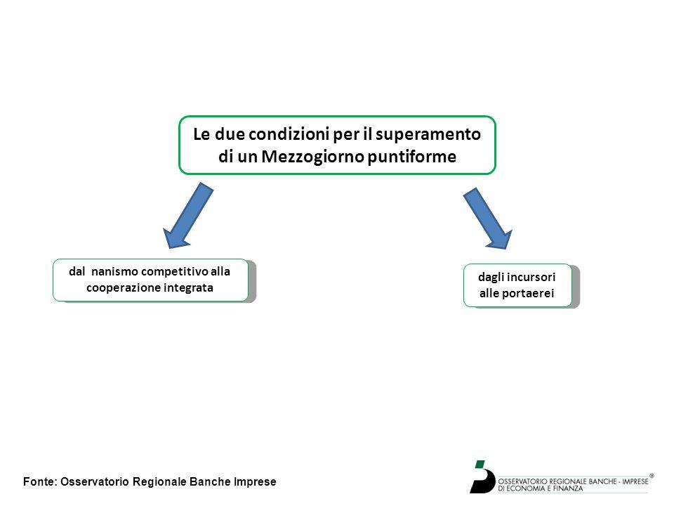 Fonte: Osservatorio Regionale Banche Imprese Le due condizioni per il superamento di un Mezzogiorno puntiforme dal nanismo competitivo alla cooperazio