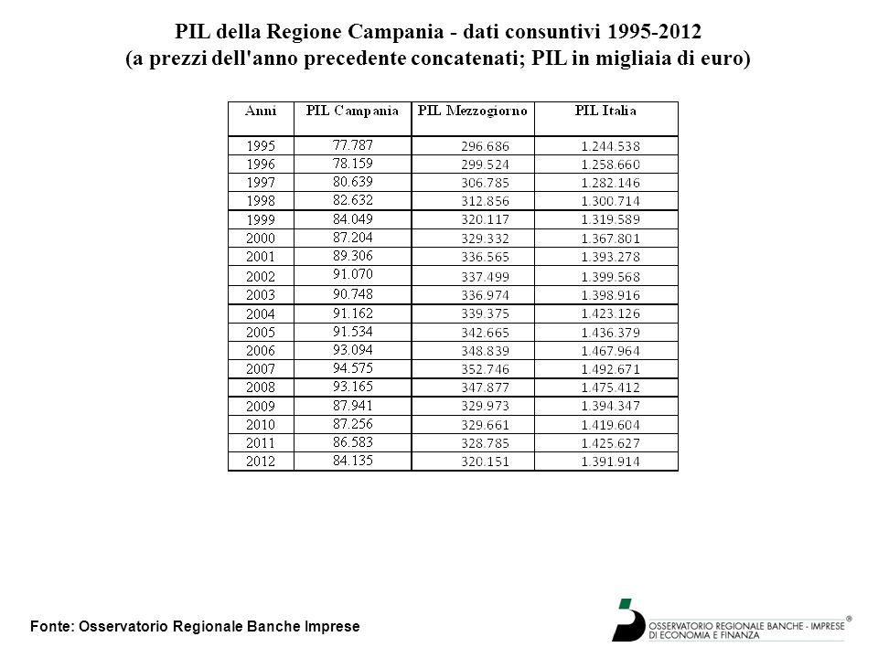 PIL della Regione Campania - dati consuntivi 1995-2012 (a prezzi dell'anno precedente concatenati; PIL in migliaia di euro) Fonte: Osservatorio Region