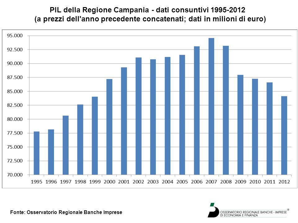PIL della Regione Campania - dati consuntivi 1995-2012 (a prezzi dell anno precedente concatenati; dati in milioni di euro) Fonte: Osservatorio Regionale Banche Imprese