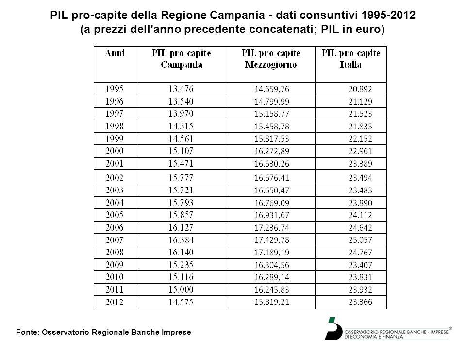 Occupati della Regione Campania e del Mezzogiorno suddivisi per settori d'attività dati consuntivi 1995-2012 (dati in migliaia di U.L.A) Fonte: Osservatorio Regionale Banche Imprese