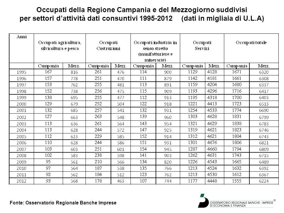 Occupati della Regione Campania e del Mezzogiorno suddivisi per settori d'attività dati consuntivi 1995-2012 (dati in migliaia di U.L.A) Fonte: Osserv