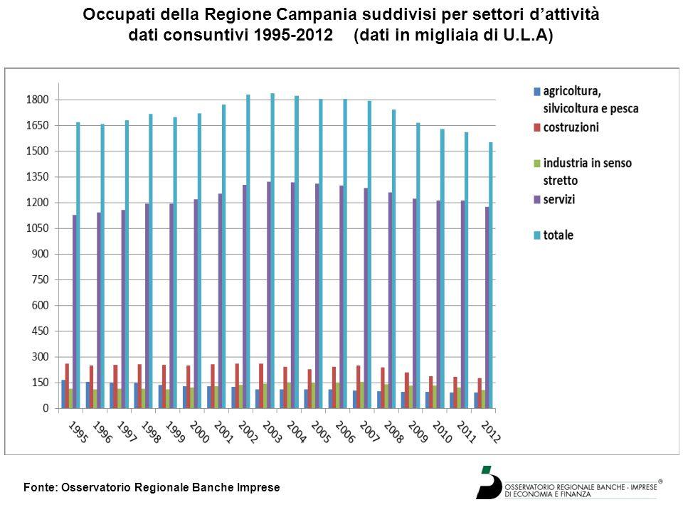 Occupati della Regione Campania suddivisi per settori d'attività dati consuntivi 1995-2012 (dati in migliaia di U.L.A) Fonte: Osservatorio Regionale B