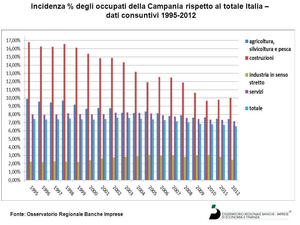 Incidenza % degli occupati della Campania rispetto al totale Italia – dati consuntivi 1995-2012 Fonte: Osservatorio Regionale Banche Imprese