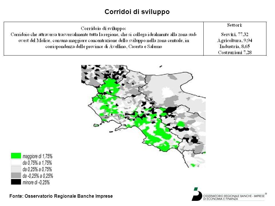 Corridoi di sviluppo Fonte: Osservatorio Regionale Banche Imprese