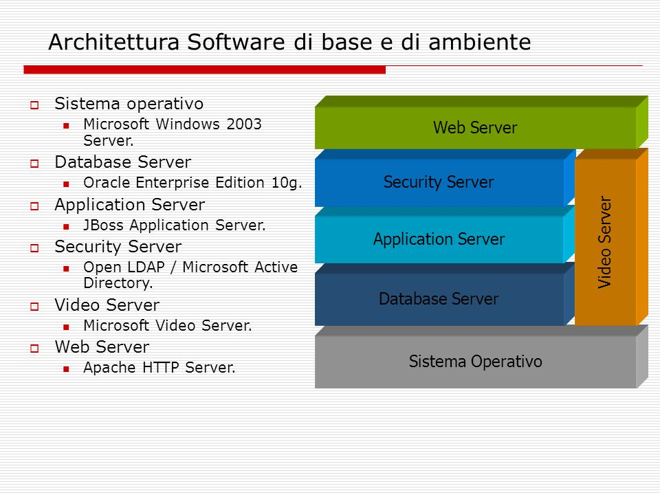 Sistema Operativo Database Server Application Server Security Server Video Server Architettura Software di base e di ambiente  Sistema operativo Microsoft Windows 2003 Server.