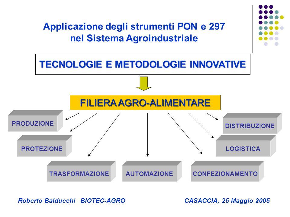 TECNOLOGIE E METODOLOGIE INNOVATIVE FILIERA AGRO-ALIMENTARE PRODUZIONE PROTEZIONE AUTOMAZIONE LOGISTICA CONFEZIONAMENTOTRASFORMAZIONE DISTRIBUZIONE Applicazione degli strumenti PON e 297 nel Sistema Agroindustriale Roberto Balducchi BIOTEC-AGRO CASACCIA, 25 Maggio 2005