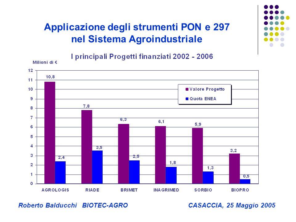 Applicazione degli strumenti PON e 297 nel Sistema Agroindustriale Roberto Balducchi BIOTEC-AGRO CASACCIA, 25 Maggio 2005