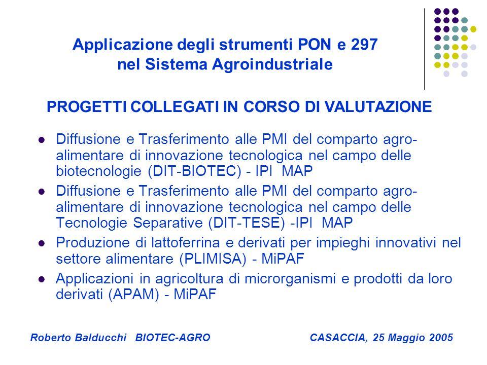 Applicazione degli strumenti PON e 297 nel Sistema Agroindustriale Roberto Balducchi BIOTEC-AGRO CASACCIA, 25 Maggio 2005 Diffusione e Trasferimento alle PMI del comparto agro- alimentare di innovazione tecnologica nel campo delle biotecnologie (DIT-BIOTEC) - IPI MAP Diffusione e Trasferimento alle PMI del comparto agro- alimentare di innovazione tecnologica nel campo delle Tecnologie Separative (DIT-TESE) -IPI MAP Produzione di lattoferrina e derivati per impieghi innovativi nel settore alimentare (PLIMISA) - MiPAF Applicazioni in agricoltura di microrganismi e prodotti da loro derivati (APAM) - MiPAF PROGETTI COLLEGATI IN CORSO DI VALUTAZIONE