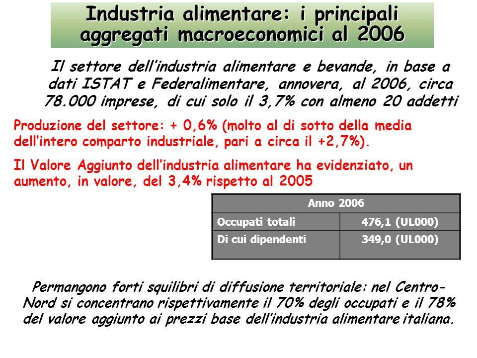 Industria alimentare: i principali aggregati macroeconomici al 2006 Anno 2006 Occupati totali476,1 (UL000) Di cui dipendenti349,0 (UL000) Il settore dell'industria alimentare e bevande, in base a dati ISTAT e Federalimentare, annovera, al 2006, circa 78.000 imprese, di cui solo il 3,7% con almeno 20 addetti Permangono forti squilibri di diffusione territoriale: nel Centro- Nord si concentrano rispettivamente il 70% degli occupati e il 78% del valore aggiunto ai prezzi base dell'industria alimentare italiana.