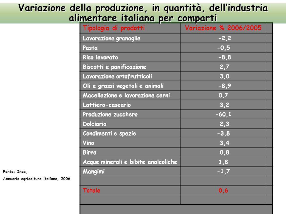 Tipologia di prodottiVariazione % 2006/2005 Lavorazione granaglie -2,2 Pasta-0,5 Riso lavorato -8,8 Biscotti e panificazione 2,7 Lavorazione ortofrutticoli 3,0 Oli e grassi vegetali e animali -8,9 Macellazione e lavorazione carni0,7 Lattiero-caseario 3,2 Produzione zucchero-60,1 Dolciario 2,3 Condimenti e spezie-3,8 Vino 3,4 Birra 0,8 Acque minerali e bibite analcoliche1,8 Mangimi-1,7 Totale0,6 Variazione della produzione, in quantità, dell'industria alimentare italiana per comparti Fonte: Inea, Annuario agricoltura italiana, 2006