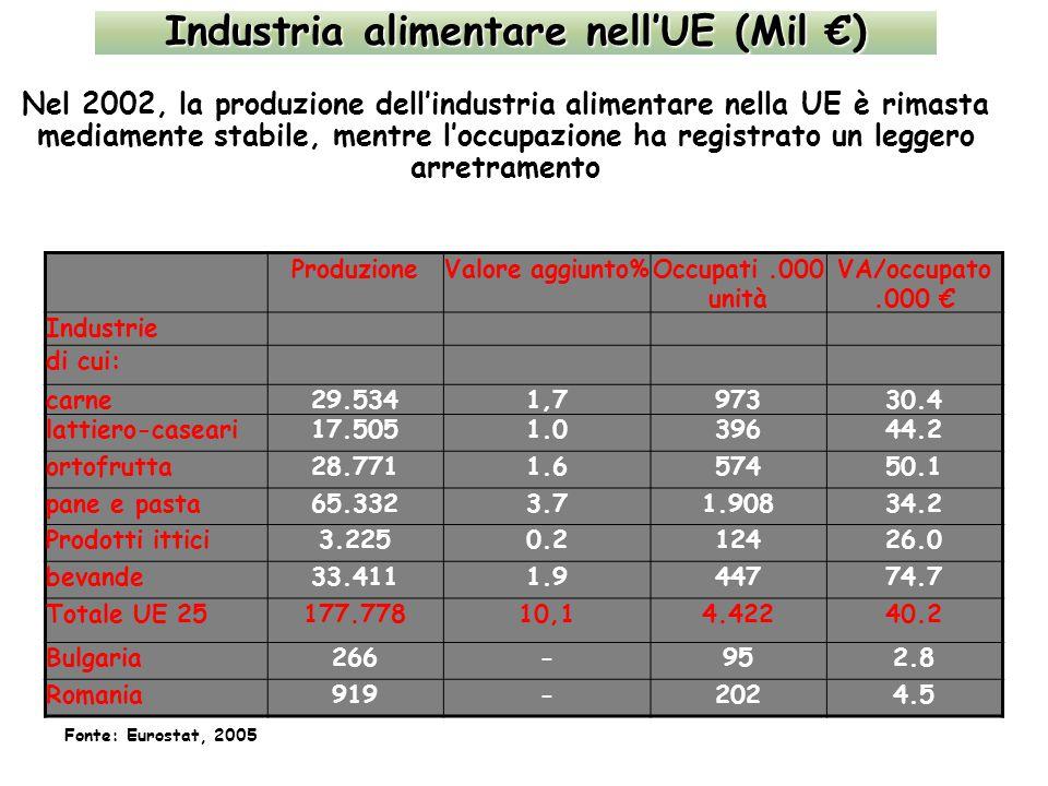 Industria alimentare nell'UE (Mil €) Nel 2002, la produzione dell'industria alimentare nella UE è rimasta mediamente stabile, mentre l'occupazione ha registrato un leggero arretramento ProduzioneValore aggiunto%Occupati.000 unità VA/occupato.000 € Industrie di cui: carne29.5341,797330.4 lattiero-caseari17.5051.039644.2 ortofrutta28.7711.657450.1 pane e pasta65.3323.71.90834.2 Prodotti ittici3.2250.212426.0 bevande33.4111.944774.7 Totale UE 25177.77810,14.42240.2 Bulgaria266-952.8 Romania919-2024.5 Fonte: Eurostat, 2005