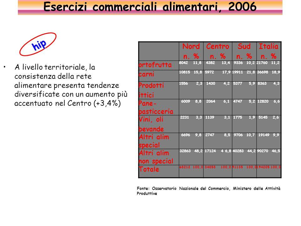 A livello territoriale, la consistenza della rete alimentare presenta tendenze diversificate con un aumento più accentuato nel Centro (+3,4%) Esercizi commerciali alimentari, 2006 Nord n.