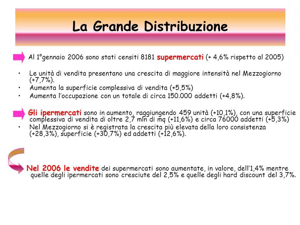 supermercati Al 1°gennaio 2006 sono stati censiti 8181 supermercati (+ 4,6% rispetto al 2005) Le unità di vendita presentano una crescita di maggiore intensità nel Mezzogiorno (+7,7%).