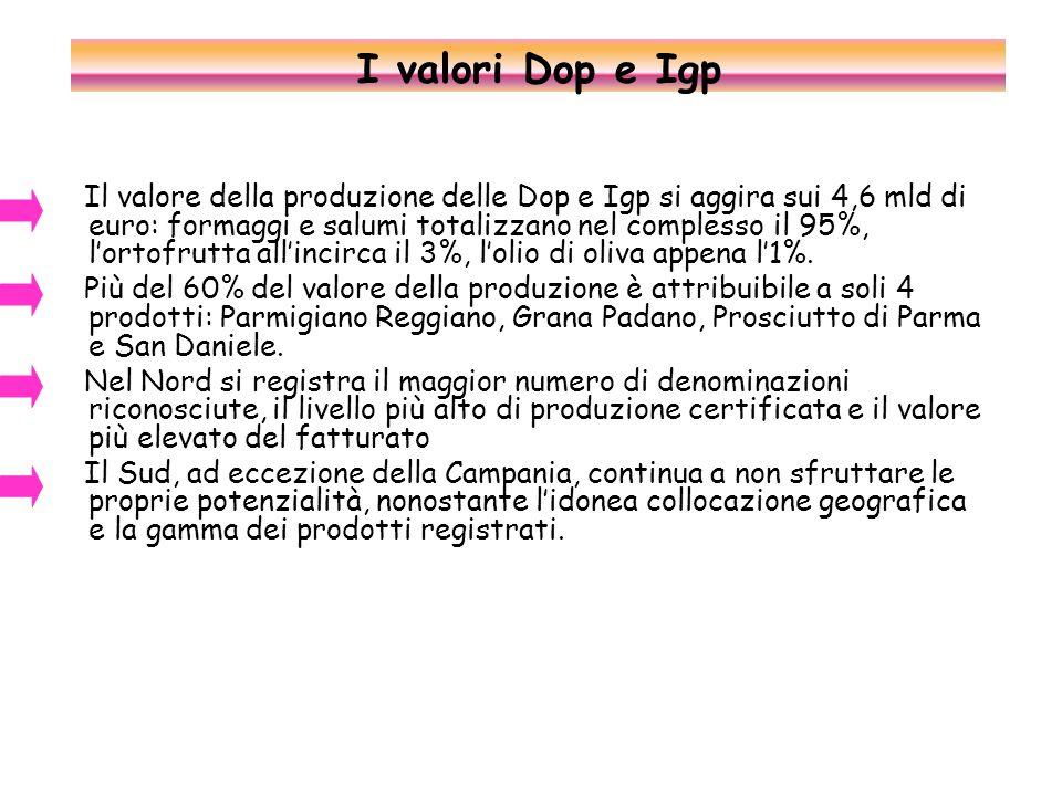 Il valore della produzione delle Dop e Igp si aggira sui 4,6 mld di euro: formaggi e salumi totalizzano nel complesso il 95%, l'ortofrutta all'incirca il 3%, l'olio di oliva appena l'1%.