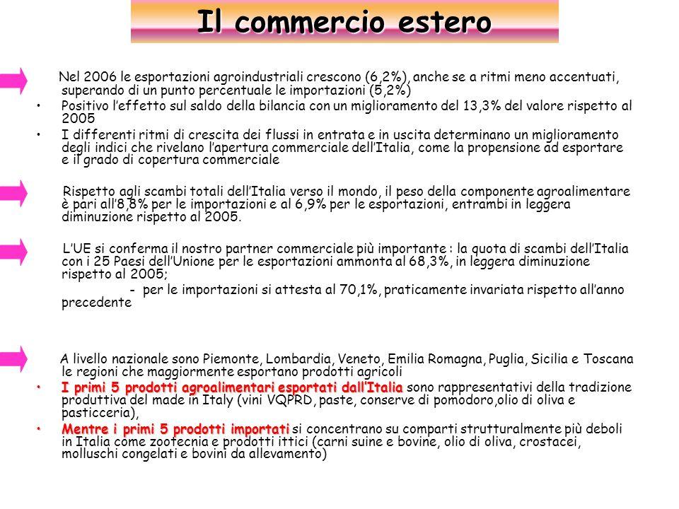 Nel 2006 le esportazioni agroindustriali crescono (6,2%), anche se a ritmi meno accentuati, superando di un punto percentuale le importazioni (5,2%) Positivo l'effetto sul saldo della bilancia con un miglioramento del 13,3% del valore rispetto al 2005 I differenti ritmi di crescita dei flussi in entrata e in uscita determinano un miglioramento degli indici che rivelano l'apertura commerciale dell'Italia, come la propensione ad esportare e il grado di copertura commerciale Rispetto agli scambi totali dell'Italia verso il mondo, il peso della componente agroalimentare è pari all'8,8% per le importazioni e al 6,9% per le esportazioni, entrambi in leggera diminuzione rispetto al 2005.