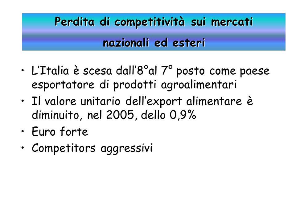 L'Italia è scesa dall'8°al 7° posto come paese esportatore di prodotti agroalimentari Il valore unitario dell'export alimentare è diminuito, nel 2005, dello 0,9% Euro forte Competitors aggressivi Perdita di competitività sui mercati nazionali ed esteri