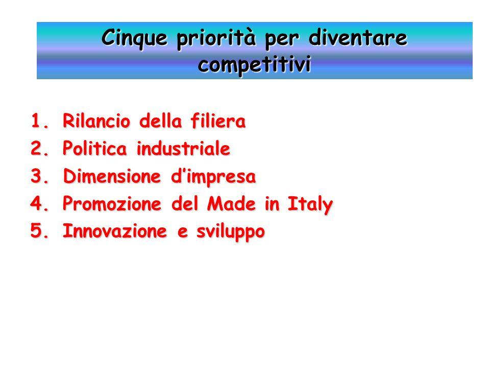 1.Rilancio della filiera 2.Politica industriale 3.Dimensione d'impresa 4.Promozione del Made in Italy 5.Innovazione e sviluppo Cinque priorità per diventare competitivi