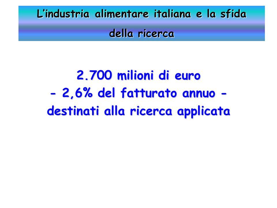 2.700 milioni di euro - 2,6% del fatturato annuo - destinati alla ricerca applicata L'industria alimentare italiana e la sfida della ricerca