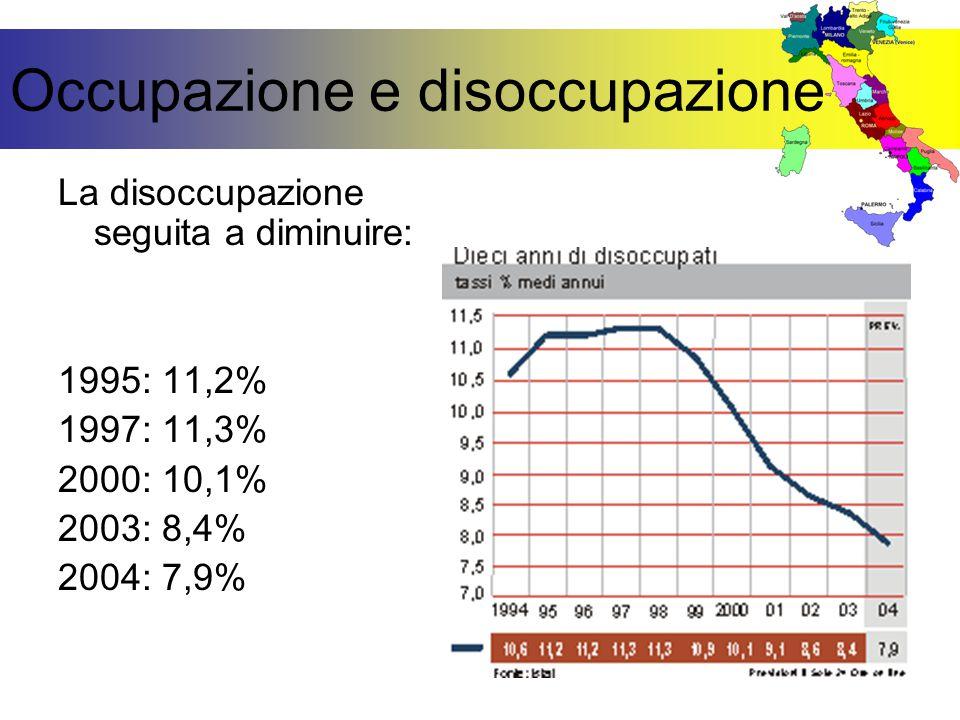 Occupazione e disoccupazione La disoccupazione seguita a diminuire: 1995: 11,2% 1997: 11,3% 2000: 10,1% 2003: 8,4% 2004: 7,9%