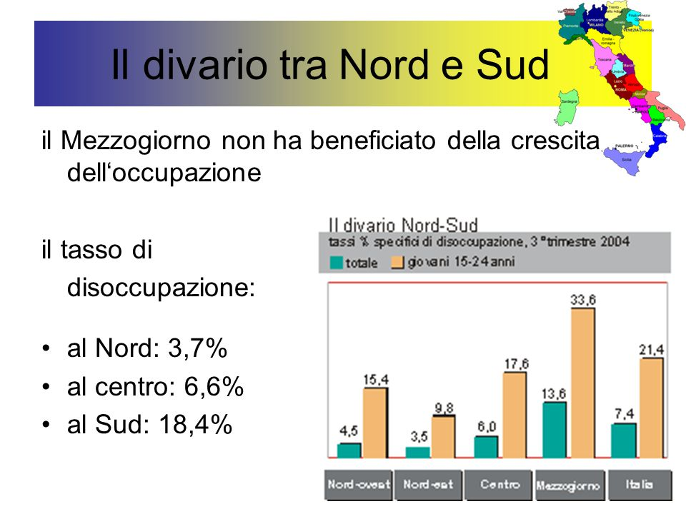 Il divario tra Nord e Sud il Mezzogiorno non ha beneficiato della crescita dell'occupazione il tasso di disoccupazione: al Nord: 3,7% al centro: 6,6%