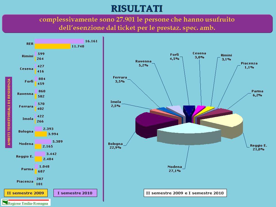 RISULTATI complessivamente sono 27.901 le persone che hanno usufruito dell'esenzione dal ticket per le prestaz. spec. amb. AMBITI TERRITORIALI DI RESI
