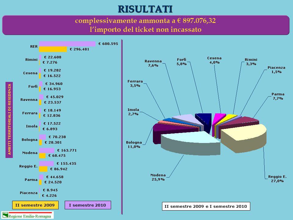 RISULTATI II semestre 2009I semestre 2010 II semestre 2009 e I semestre 2010 AMBITI TERRITORIALI DI RESIDENZA complessivamente ammonta a € 897.076,32