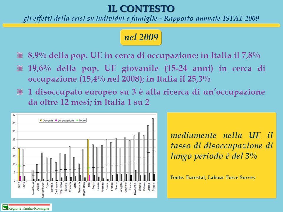 In Italia, per il secondo anno consecutivo aumentano i disoccupati (+15%, pari a 253 mila unità), che giungono a quasi 2 milioni e risultano ancora in crescita nei primi tre mesi del 2010 IL CONTESTO gli effetti della crisi su individui e famiglie - Rapporto annuale ISTAT 2009 La crescita della disoccupazione riguarda soprattutto il Nord (37,0%) e il Centro (18,9%), mentre è limitata nel Mezzogiorno (1,4%) Quasi il 90% dell'aumento di disoccupati nel 2009 è dovuto a persone che hanno perso il posto di lavoro e gli ex occupati rappresentano nel complesso metà dell'intera platea dei disoccupati