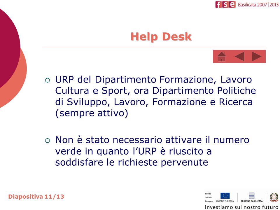 Help Desk Help Desk  URP del Dipartimento Formazione, Lavoro Cultura e Sport, ora Dipartimento Politiche di Sviluppo, Lavoro, Formazione e Ricerca (sempre attivo)  Non è stato necessario attivare il numero verde in quanto l'URP è riuscito a soddisfare le richieste pervenute Diapositiva 11/13