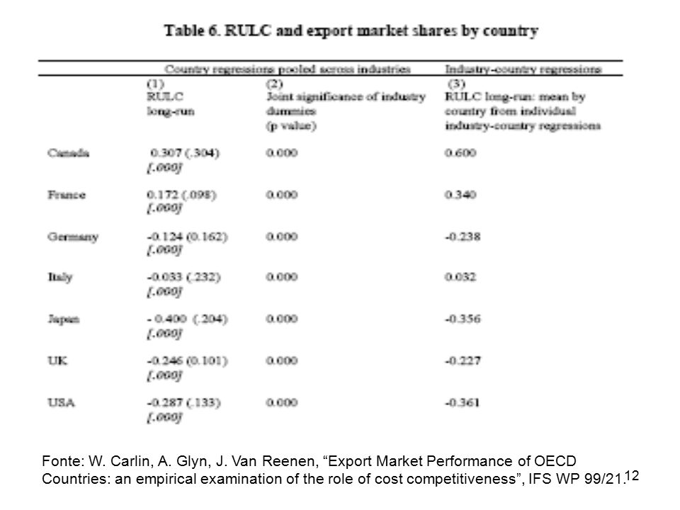 "12 Fonte: W. Carlin, A. Glyn, J. Van Reenen, ""Export Market Performance of OECD Countries: an empirical examination of the role of cost competitivenes"